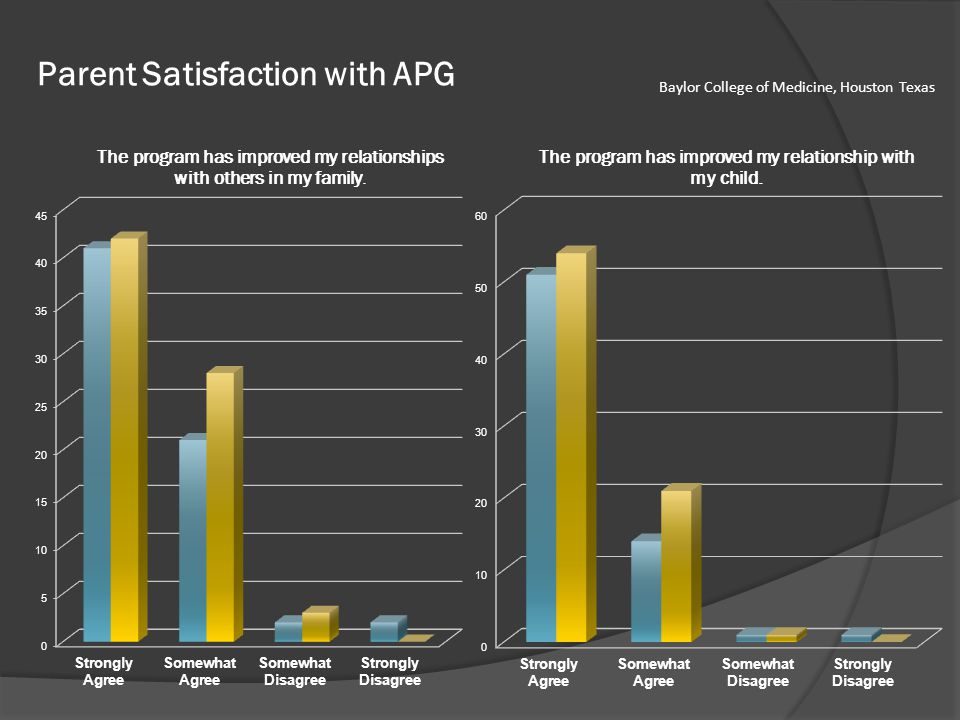 Parent Satisfaction with APG Baylor College of Medicine, Houston Texas