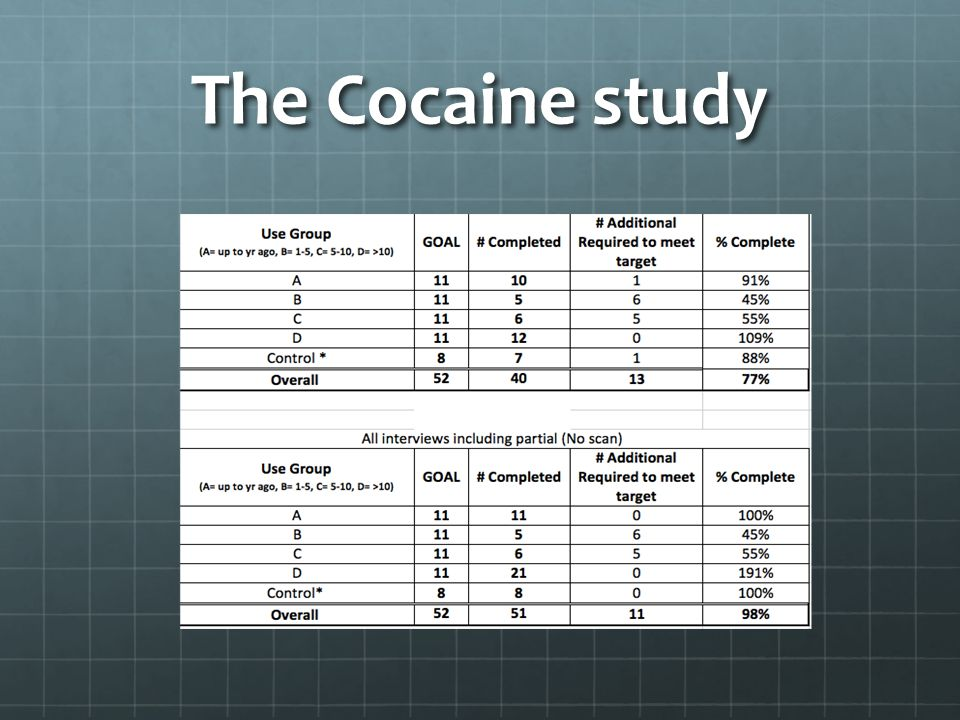 The Cocaine study