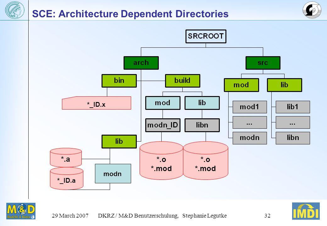 29 March 2007DKRZ / M&D Benutzerschulung, Stephanie Legutke31 mpiom_hamocc_ID[.MPIn].x n = 1 or 2 COMP_hamocc_ID.ksh COMP_libs.ksh support hamocc / libhamocc_ID[.MPIn].a mpiom / libmpiom_hamocc _ID[.MPIn].a Local libsupport.a Central start COMP_mpiom_ID.ksh Compilation: Main+Sub Model with central libraries COMP_libs.ksh support