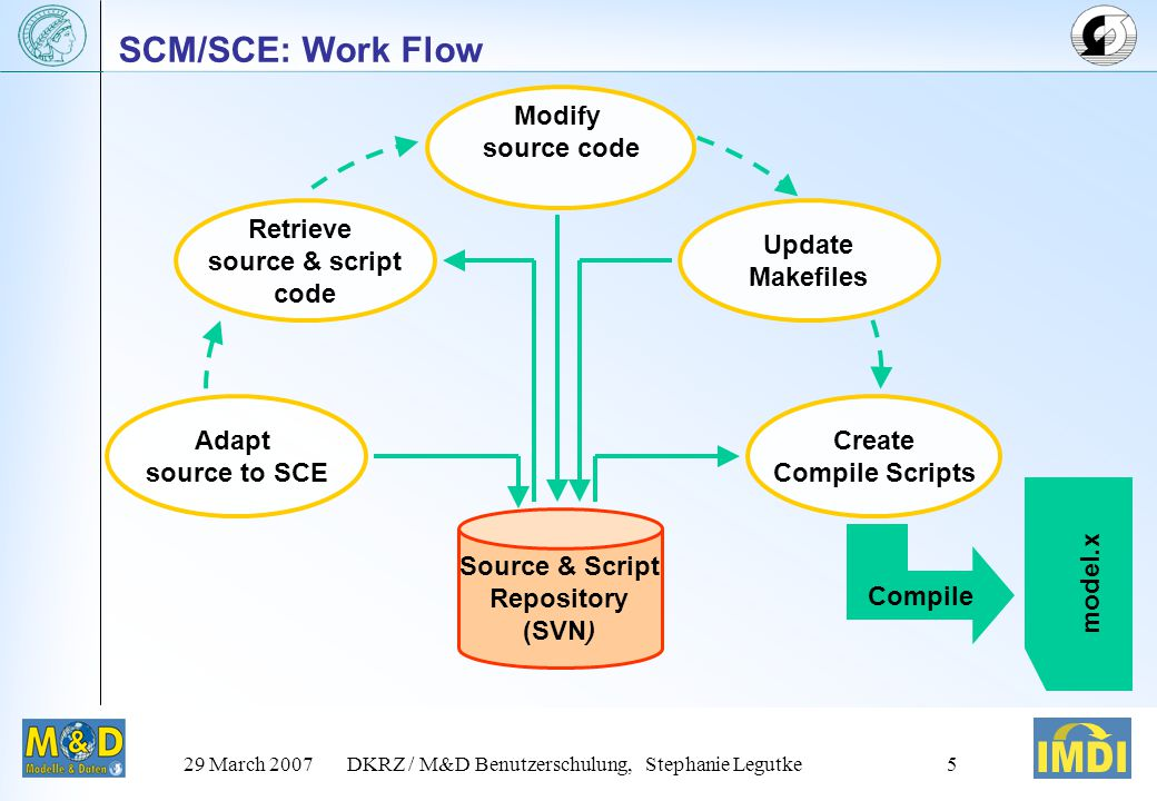 29 March 2007DKRZ / M&D Benutzerschulung, Stephanie Legutke4 IMDI: Benefits Facilitates exchange of component models  between modellers  between institutes communication between model users exchange of results intercomparison of simulations Common look&feel: learn only once Choose what you like/need