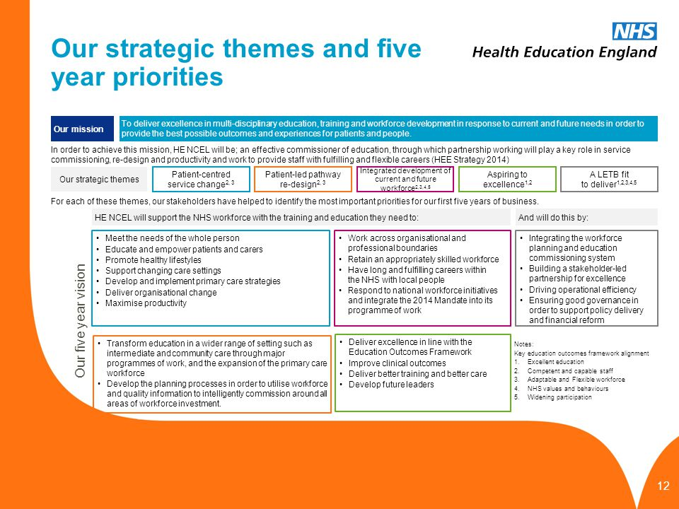 www.hee.nhs.uk Our strategic themes and five year priorities Our mission To deliver excellence in multi-disciplinary education, training and workforce