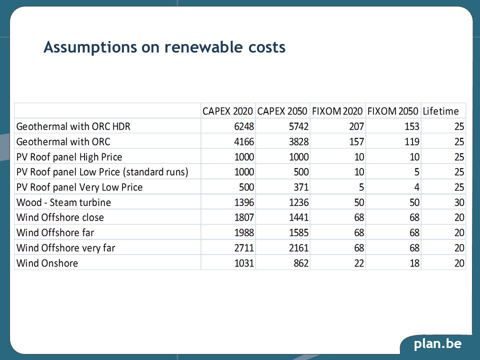 plan.be Assumptions on renewable costs