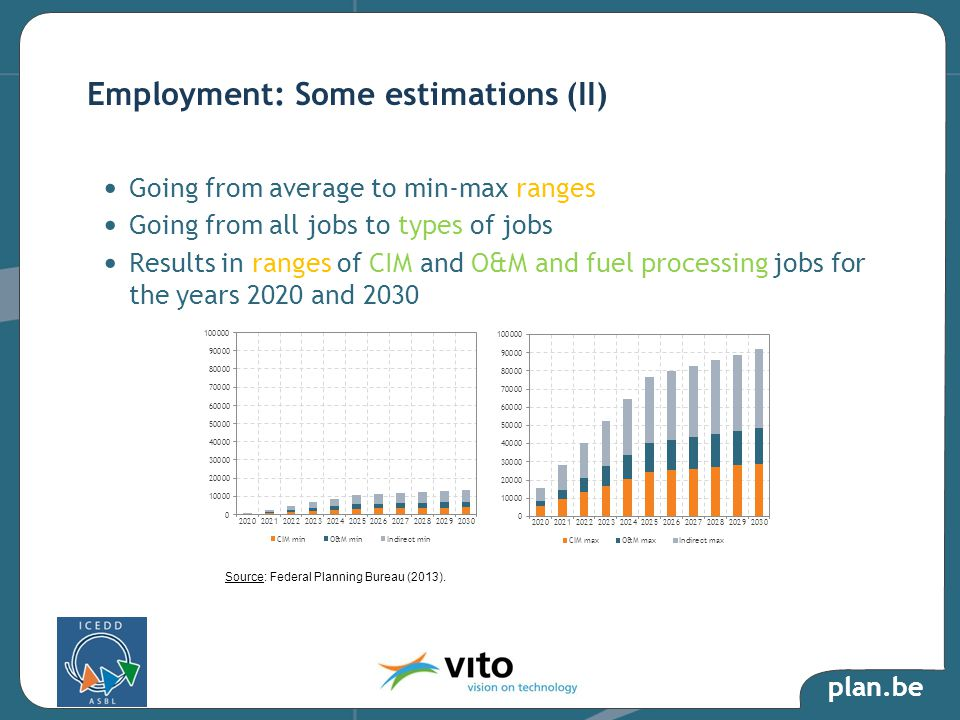 plan.be Going from average to min-max ranges Going from all jobs to types of jobs Results in ranges of CIM and O&M and fuel processing jobs for the ye