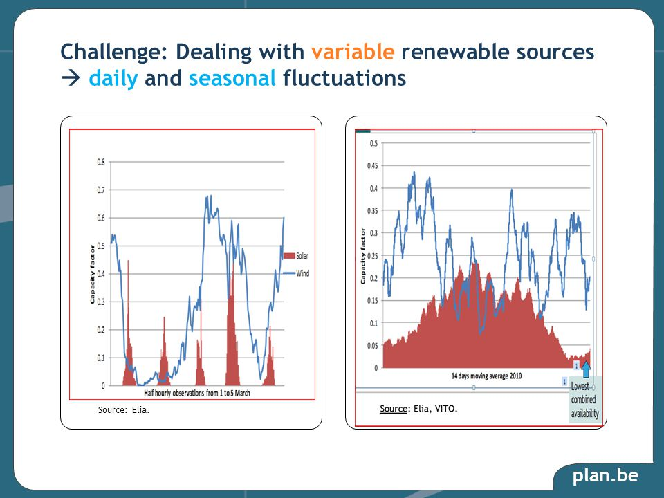 plan.be Challenge: Dealing with variable renewable sources  daily and seasonal fluctuations Source: Elia.