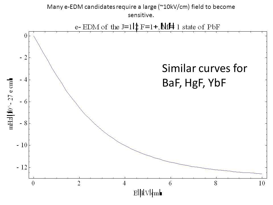 Many e-EDM candidates require a large (~10kV/cm) field to become sensitive.