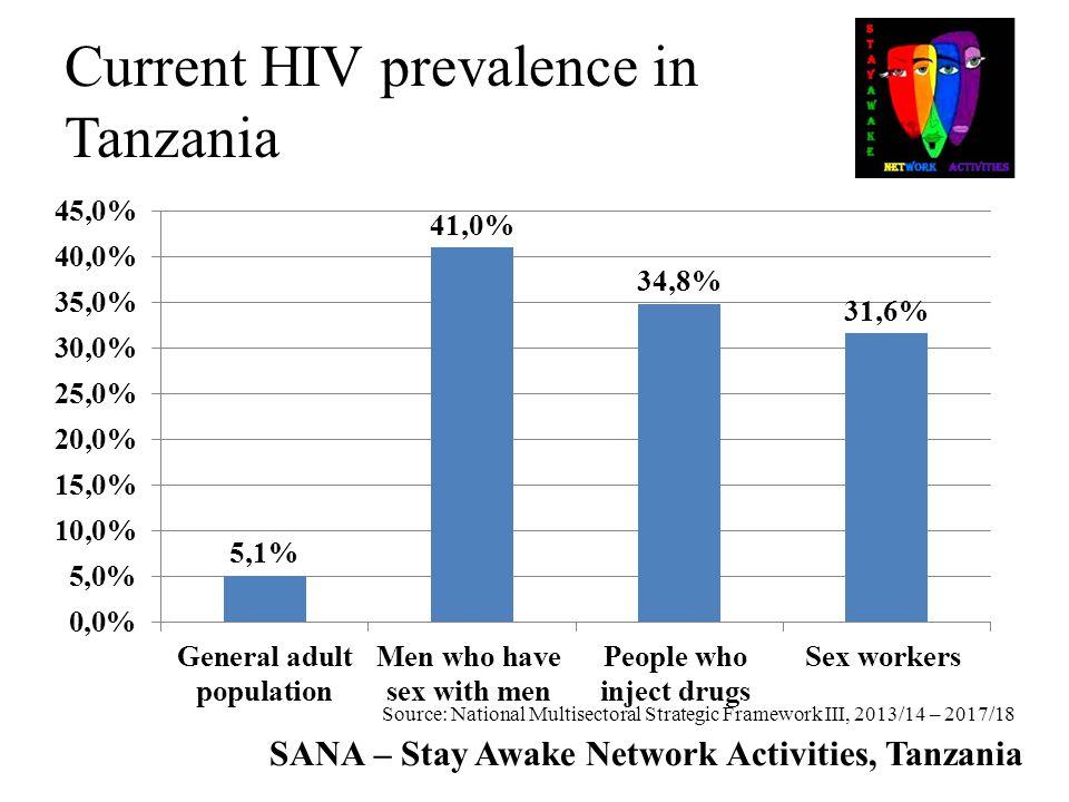 SANA – Stay Awake Network Activities, Tanzania Current HIV prevalence in Tanzania Source: National Multisectoral Strategic Framework III, 2013/14 – 20