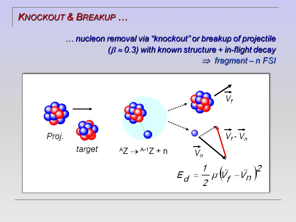 K NOCKOUT & B REAKUP … … nucleon removal via knockout or breakup of projectile (   0.3) with known structure + in-flight decay  fragment – n FSI VfVf VnVn V f - V n target Proj.