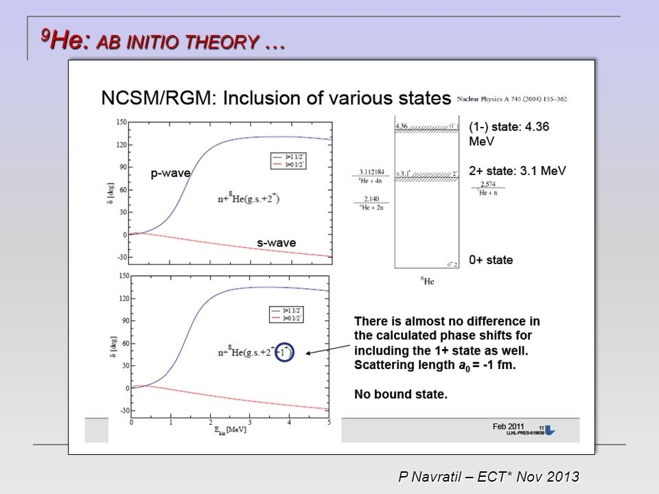 9 He: AB INITIO THEORY … P Navratil – ECT* Nov 2013
