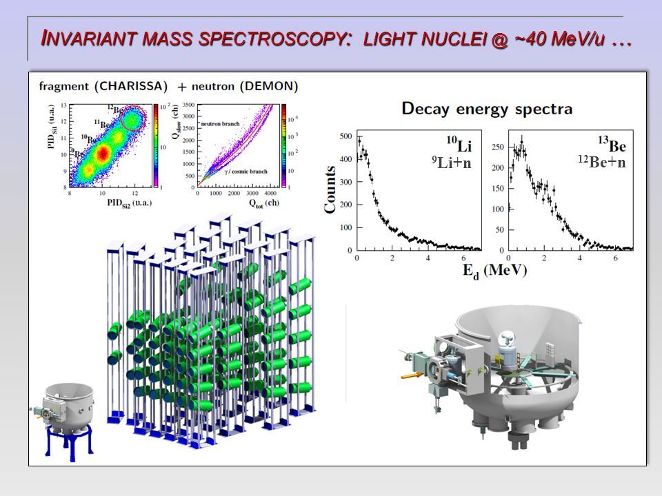 I NVARIANT MASS SPECTROSCOPY : LIGHT NUCLEI @ ~40 MeV/u … 9 Li+n 12 Be+n