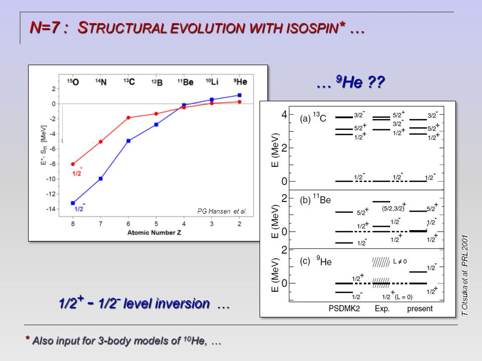 ( SOME ) OPEN ISSUES … T RANSFERT : How best to model transfer to continuum states .