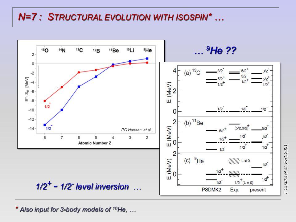 I NVARIANT MASS SPECTROSCOPY : LIGHT NUCLEI @ ~40 MeV/u … 9 Li+n 12 Be+n