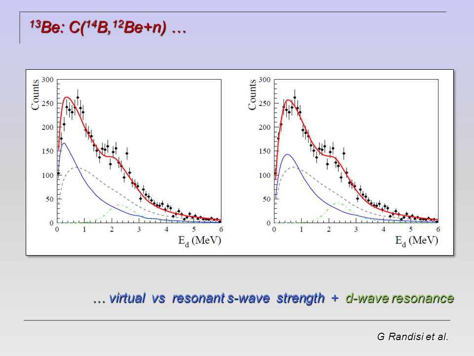 13 Be: C( 14 B, 12 Be+n) … G Randisi et al. … virtual vs resonant s-wave strength + d-wave resonance