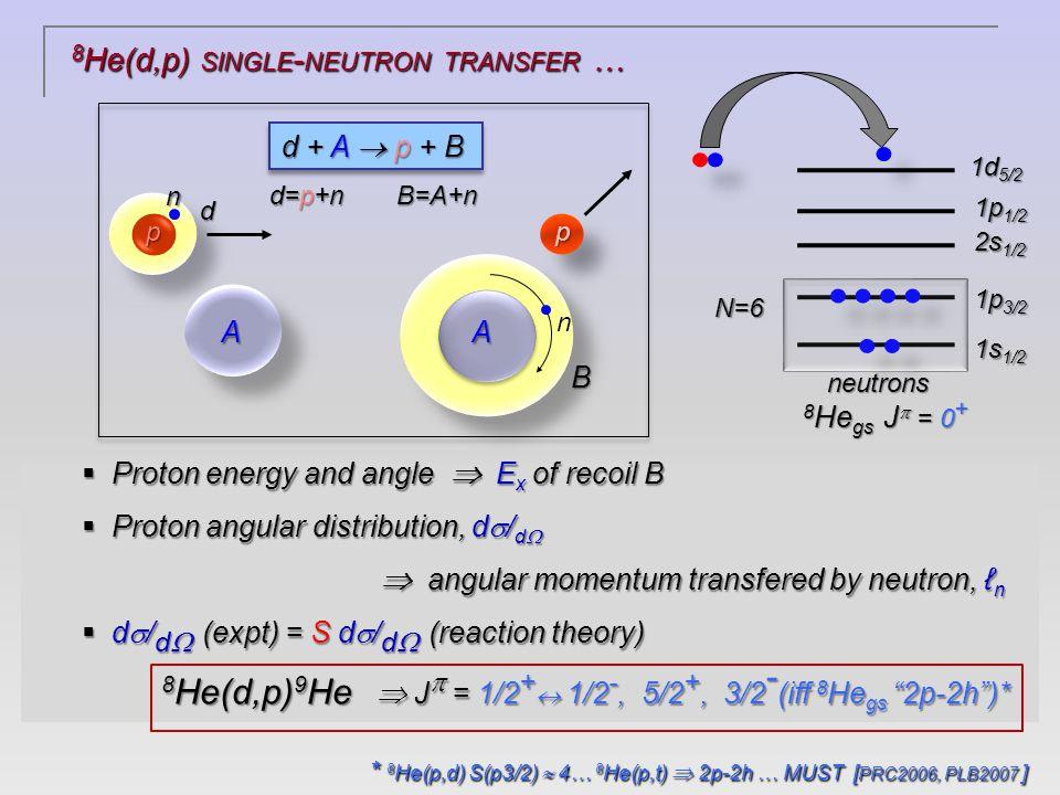 13 Be: C( 14 B, 12 Be+n) … G Randisi et al.