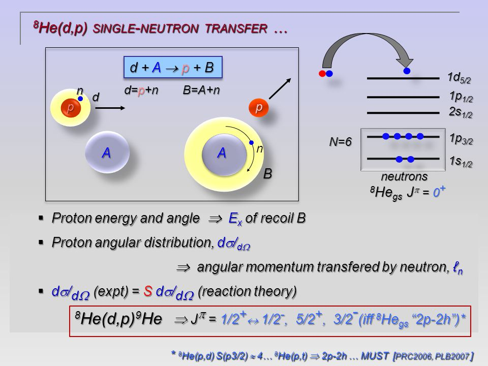 9 He: C( 11 Be, 8 He+n) @ 35 M E V/ NUCLEON [-2p] s-wave [a s = -3 ~ 0 fm (3  )] + non-resonant continuum H Al Falou et al.