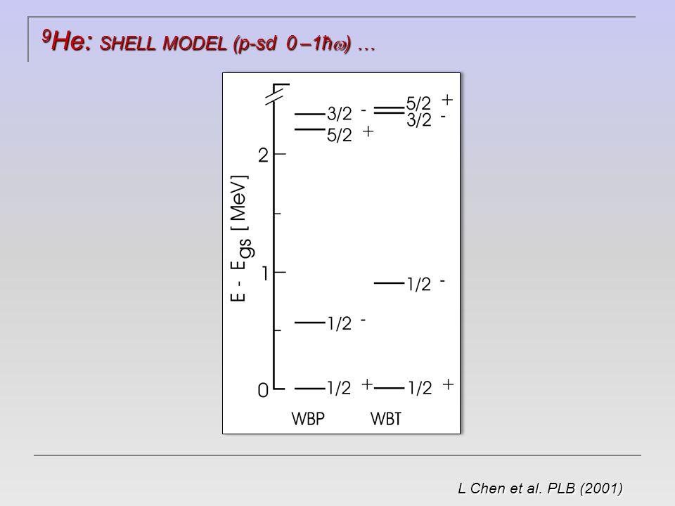 9 He : d( 8 He,p) @ 15 MeV/nucleon S Fortier et al., AIP Conf Proc 912 (2007)