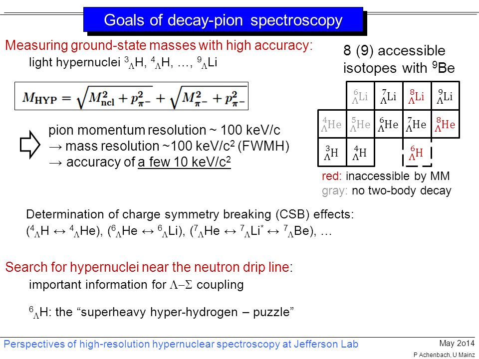 Perspectives of high-resolution hypernuclear spectroscopy at Jefferson Lab May 2o14 P Achenbach, U Mainz Goals of decay-pion spectroscopy Measuring ground-state masses with high accuracy: light hypernuclei 3  H, 4  H, …, 9  Li Determination of charge symmetry breaking (CSB) effects: ( 4  H ↔ 4  He), ( 6  He ↔ 6  Li), ( 7  He ↔ 7  Li * ↔ 7  Be), … Search for hypernuclei near the neutron drip line: important information for  coupling 6  H: the superheavy hyper-hydrogen – puzzle pion momentum resolution ~ 100 keV/c → mass resolution ~100 keV/c 2 (FWMH) → accuracy of a few 10 keV/c 2 8 (9) accessible isotopes with 9 Be red: inaccessible by MM gray: no two-body decay