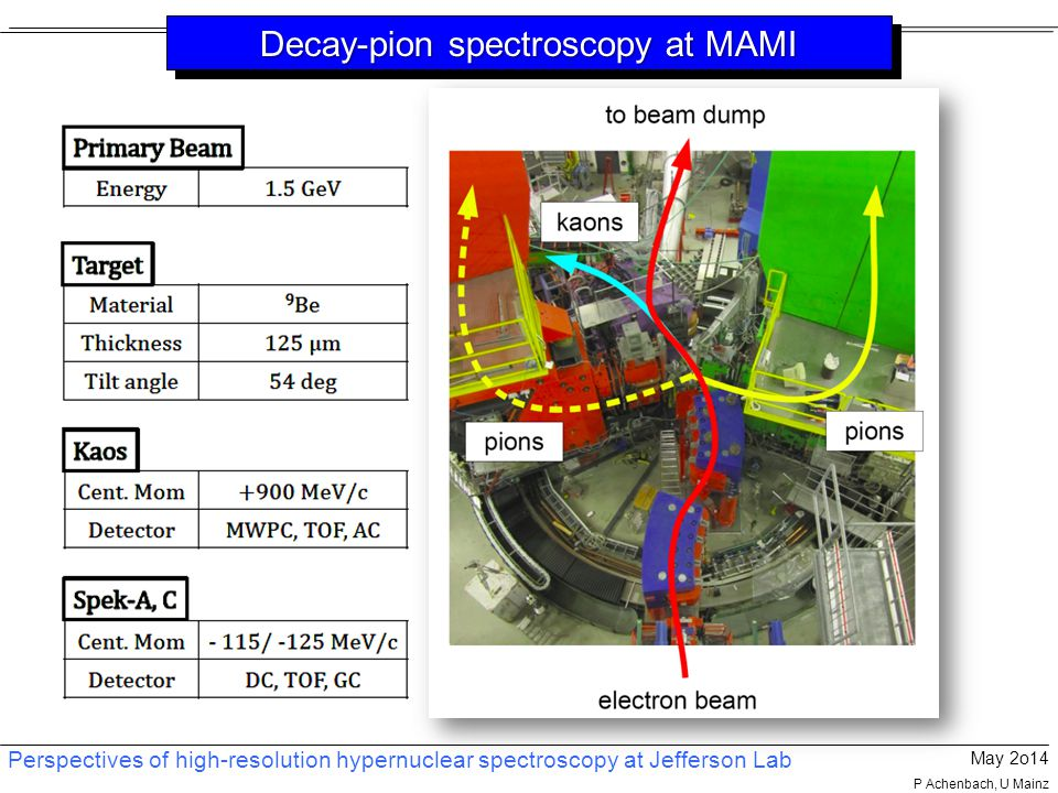 Perspectives of high-resolution hypernuclear spectroscopy at Jefferson Lab May 2o14 P Achenbach, U Mainz Decay-pion spectroscopy at MAMI