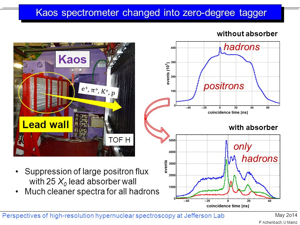 Perspectives of high-resolution hypernuclear spectroscopy at Jefferson Lab May 2o14 P Achenbach, U Mainz Suppression of large positron flux with 25 X 0 lead absorber wall Much cleaner spectra for all hadrons without absorber with absorber positrons hadrons only hadrons Kaos spectrometer changed into zero-degree tagger Kaos spectrometer changed into zero-degree tagger