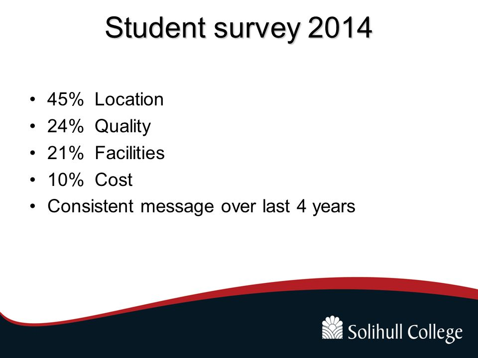 Student survey 2014 45% Location 24% Quality 21% Facilities 10% Cost Consistent message over last 4 years