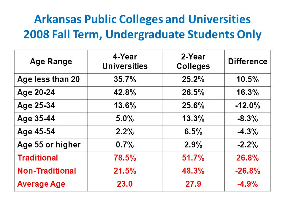 Arkansas Public Colleges and Universities 2008 Fall Term, Undergraduate Students Only Age Range 4-Year Universities 2-Year Colleges Difference Age less than 2035.7%25.2%10.5% Age 20-2442.8%26.5%16.3% Age 25-3413.6%25.6%-12.0% Age 35-445.0%13.3%-8.3% Age 45-542.2%6.5%-4.3% Age 55 or higher0.7%2.9%-2.2% Traditional78.5%51.7%26.8% Non-Traditional21.5%48.3%-26.8% Average Age23.027.9-4.9%