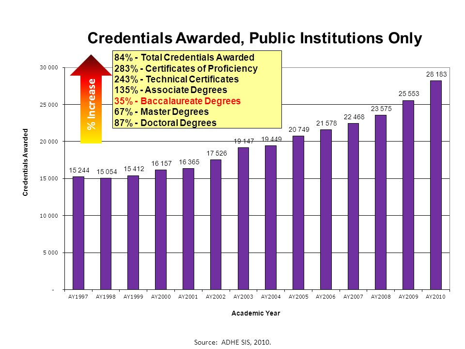 84% - Total Credentials Awarded 283% - Certificates of Proficiency 243% - Technical Certificates 135% - Associate Degrees 35% - Baccalaureate Degrees 67% - Master Degrees 87% - Doctoral Degrees Source: ADHE SIS, 2010.