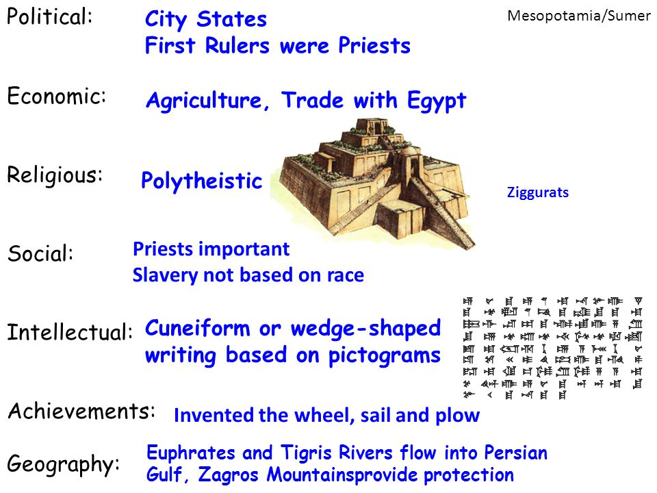Political: Economic: Religious: Social: Intellectual: Achievements: Geography: Mesopotamia/Sumer City States First Rulers were Priests Agriculture, Tr