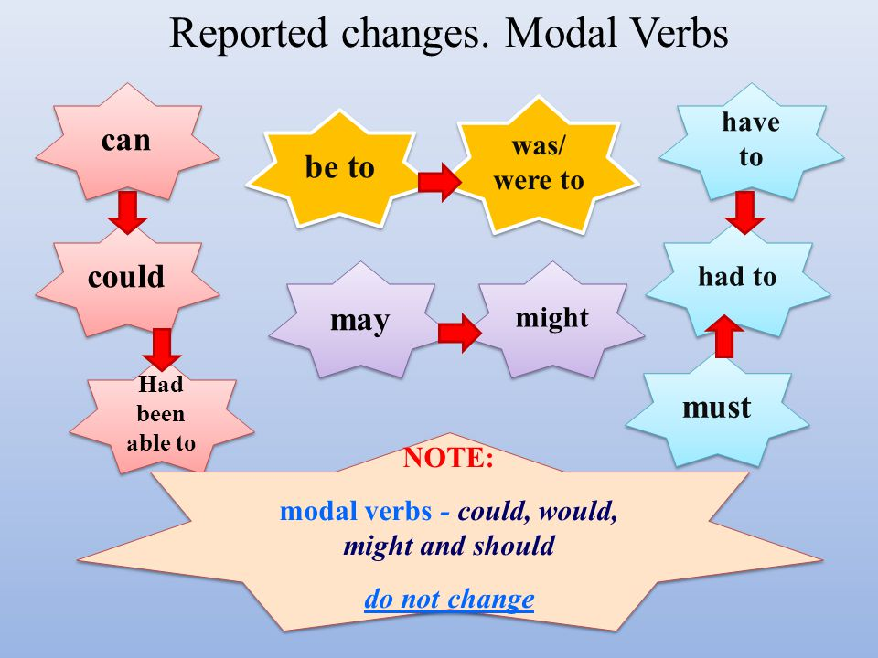 Reported changes. Modal Verbs can could might may Had been able to had to must have to was/ were to be to NOTE: modal verbs - could, would, might and