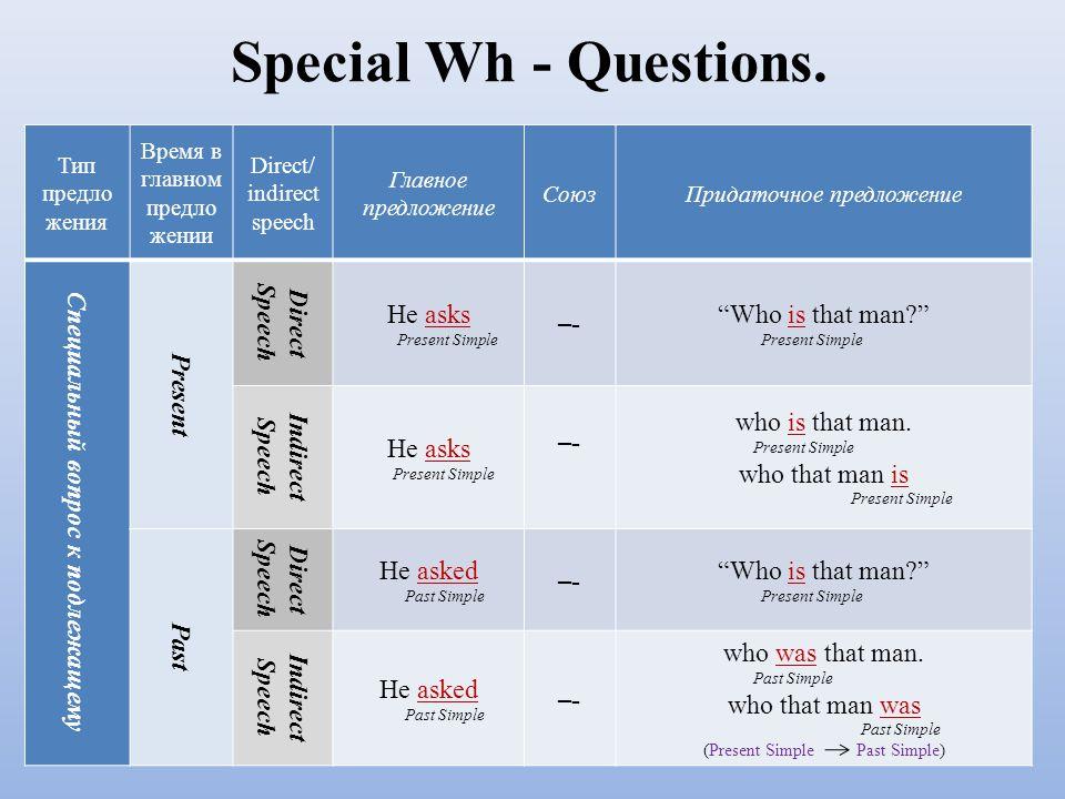 Special Wh - Questions. Тип предло жения Время в главном предло жении Direct/ indirect speech Главное предложение СоюзПридаточное предложение Специаль