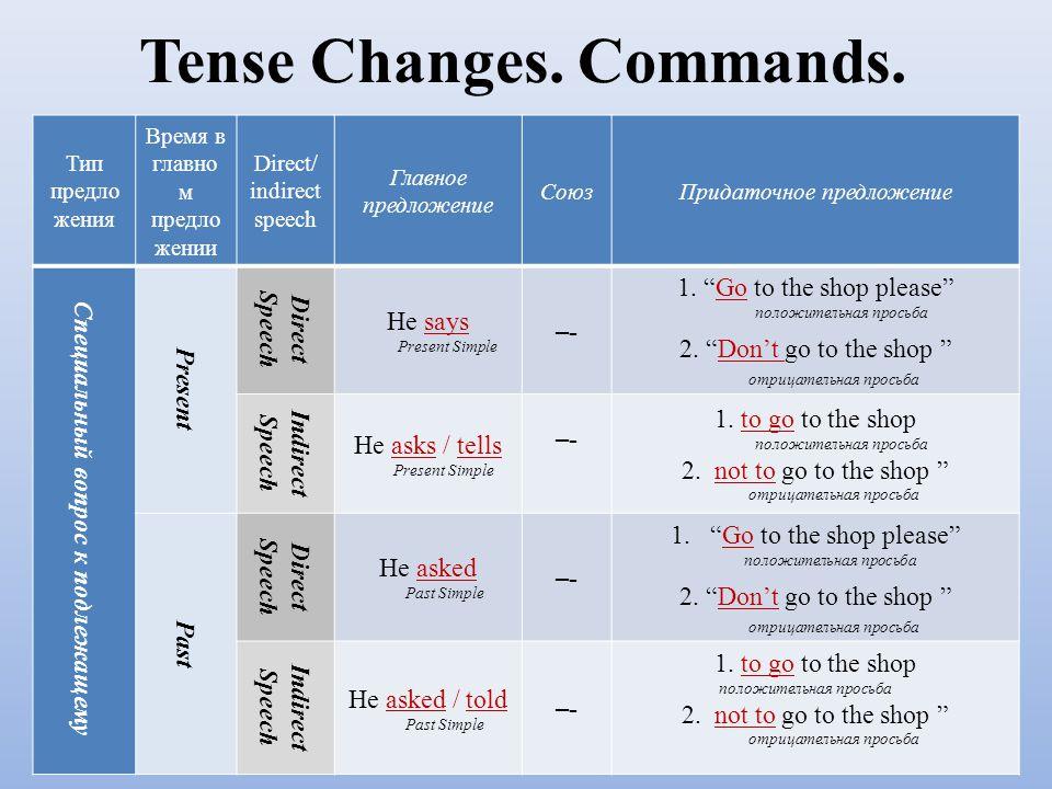 Tense Changes. Commands. Тип предло жения Время в главно м предло жении Direct/ indirect speech Главное предложение СоюзПридаточное предложение Специа