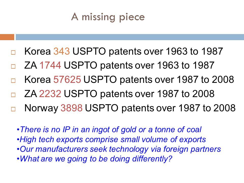  Korea 343 USPTO patents over 1963 to 1987  ZA 1744 USPTO patents over 1963 to 1987  Korea 57625 USPTO patents over 1987 to 2008  ZA 2232 USPTO pa