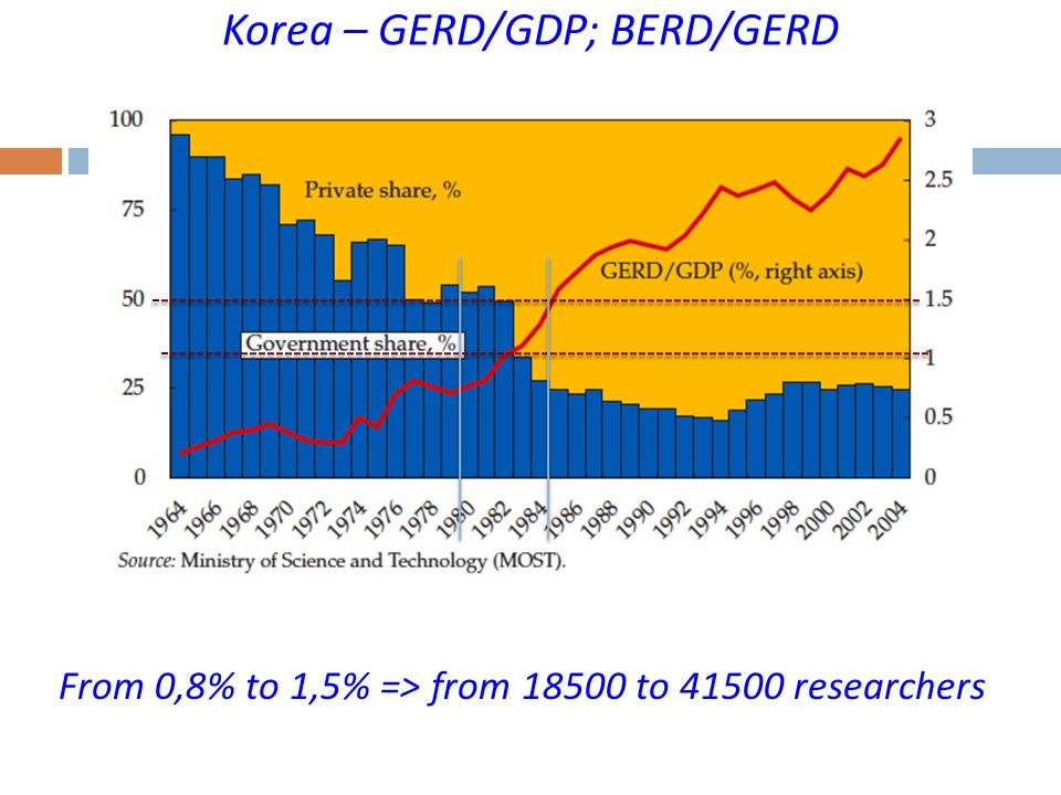 Korea – GERD/GDP; BERD/GERD From 0,8% to 1,5% => from 18500 to 41500 researchers