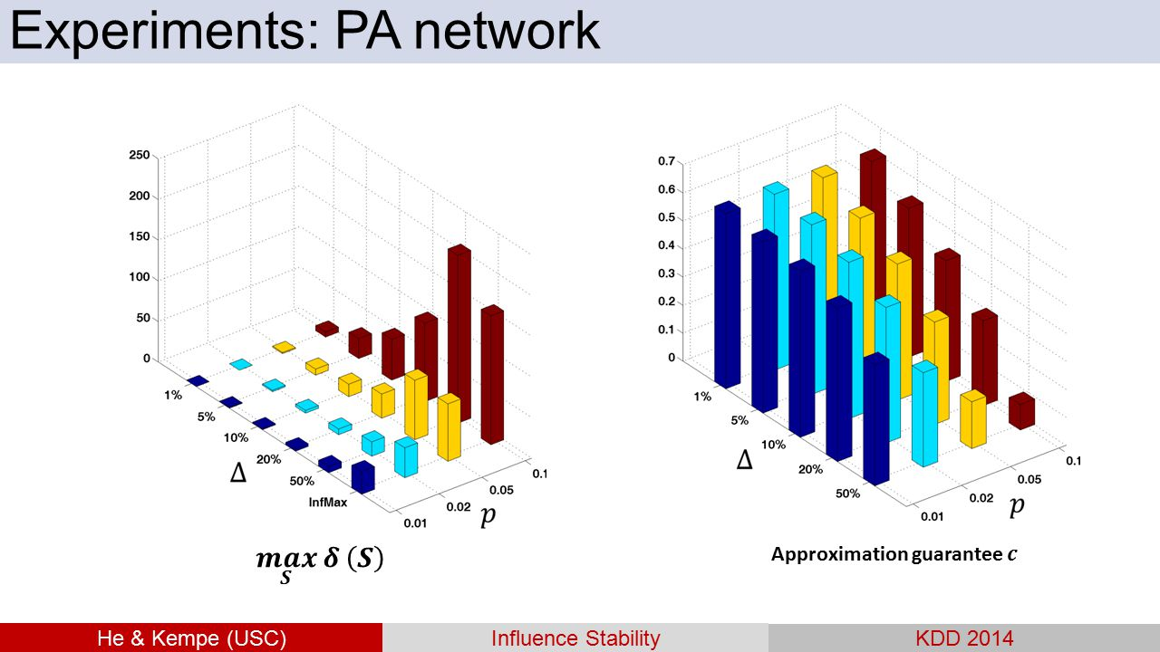He & Kempe (USC)Influence Stability KDD 2014 Experiments: PA network