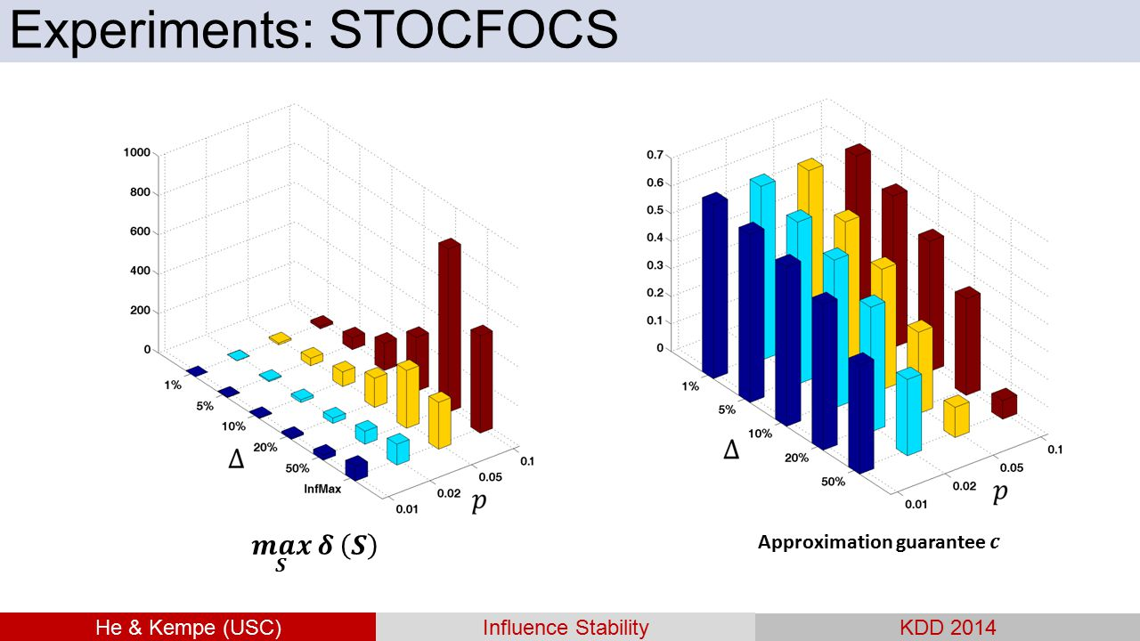 He & Kempe (USC)Influence Stability KDD 2014 Experiments: STOCFOCS