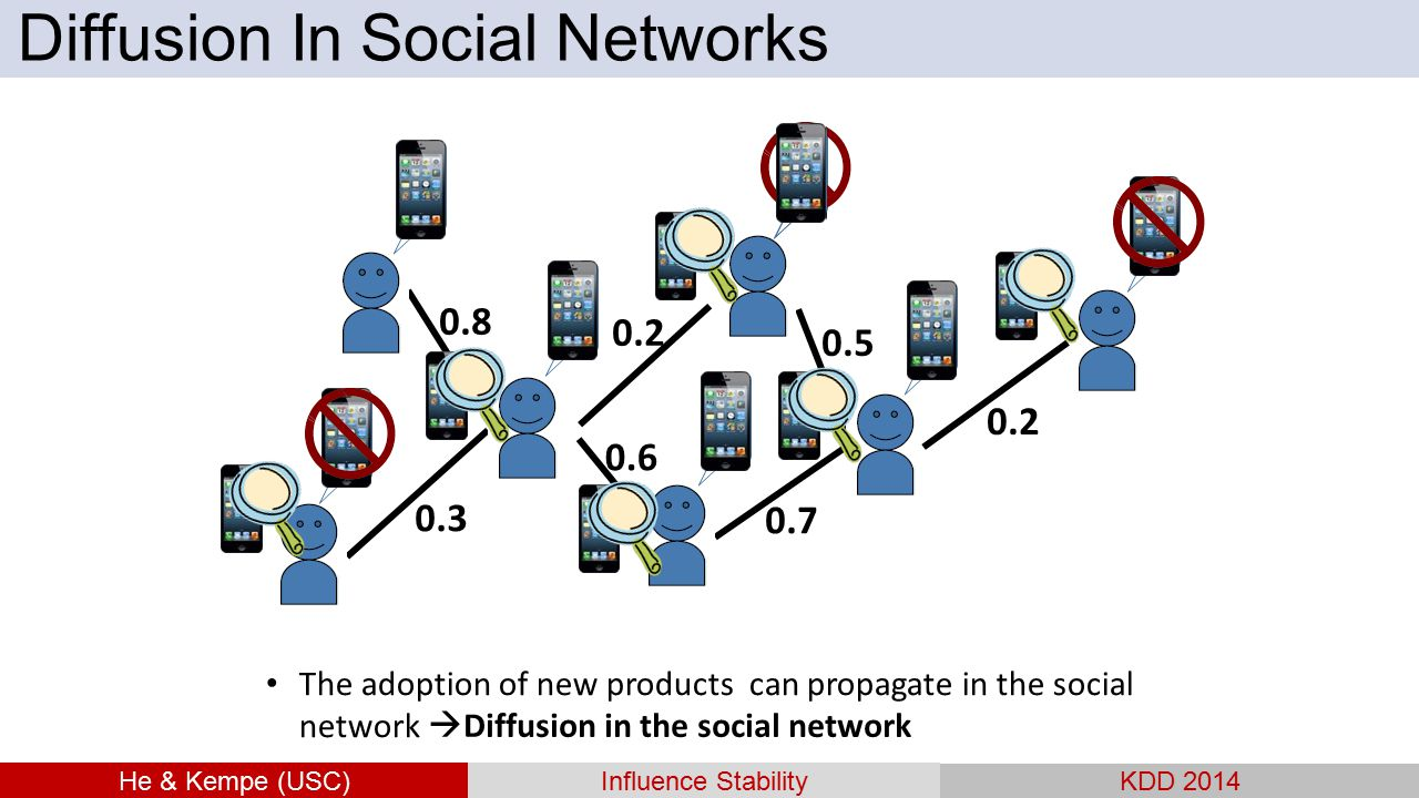 The adoption of new products can propagate in the social network  Diffusion in the social network 0.8 0.3 0.2 0.6 0.5 0.7 0.2 He & Kempe (USC)Influen