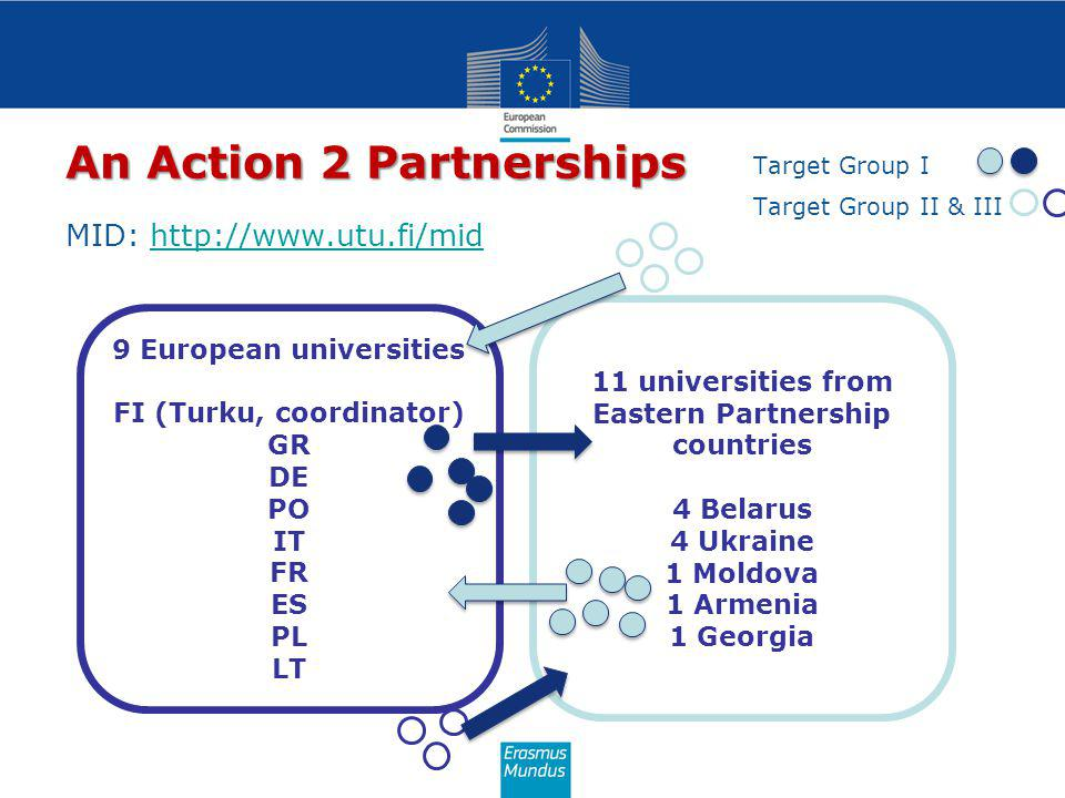 An Action 2 Partnerships 11 universities from Eastern Partnership countries 4 Belarus 4 Ukraine 1 Moldova 1 Armenia 1 Georgia 9 European universities FI (Turku, coordinator) GR DE PO IT FR ES PL LT MID: http://www.utu.fi/midhttp://www.utu.fi/mid Target Group I Target Group II & III