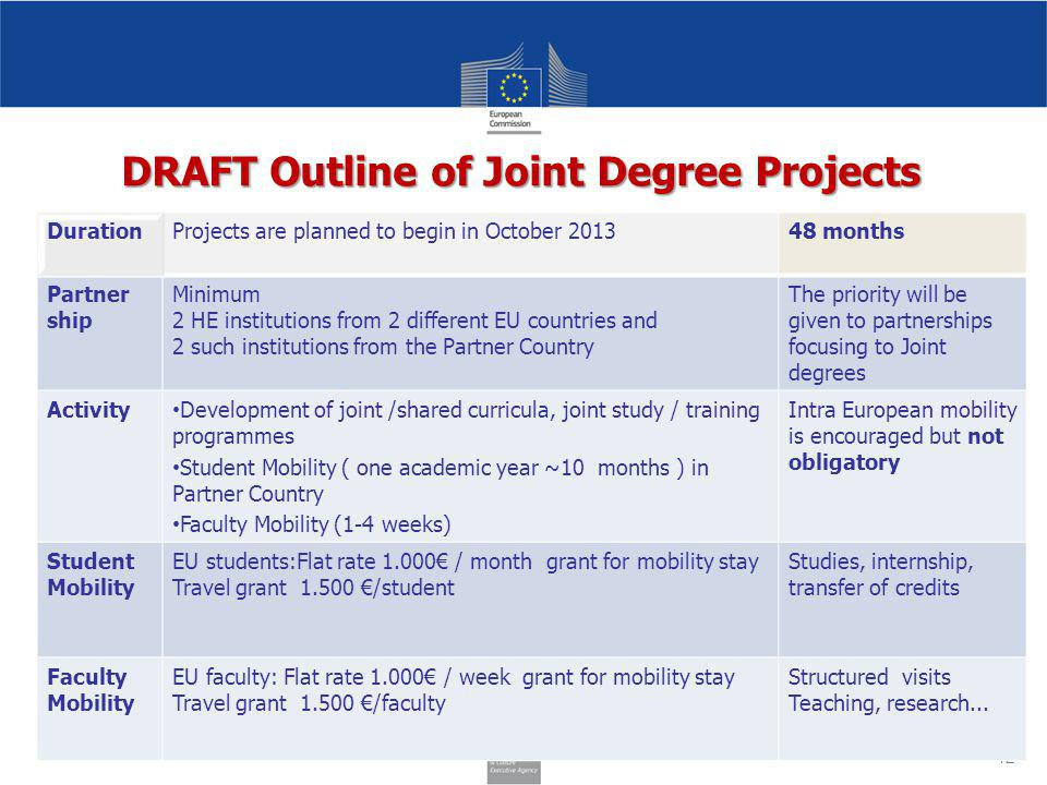 42 DurationProjects are planned to begin in October 201348 months Partner ship Minimum 2 HE institutions from 2 different EU countries and 2 such institutions from the Partner Country The priority will be given to partnerships focusing to Joint degrees Activity Development of joint /shared curricula, joint study / training programmes Student Mobility ( one academic year ~10 months ) in Partner Country Faculty Mobility (1-4 weeks) Intra European mobility is encouraged but not obligatory Student Mobility EU students:Flat rate 1.000€ / month grant for mobility stay Travel grant 1.500 €/student Studies, internship, transfer of credits Faculty Mobility EU faculty: Flat rate 1.000€ / week grant for mobility stay Travel grant 1.500 €/faculty Structured visits Teaching, research...