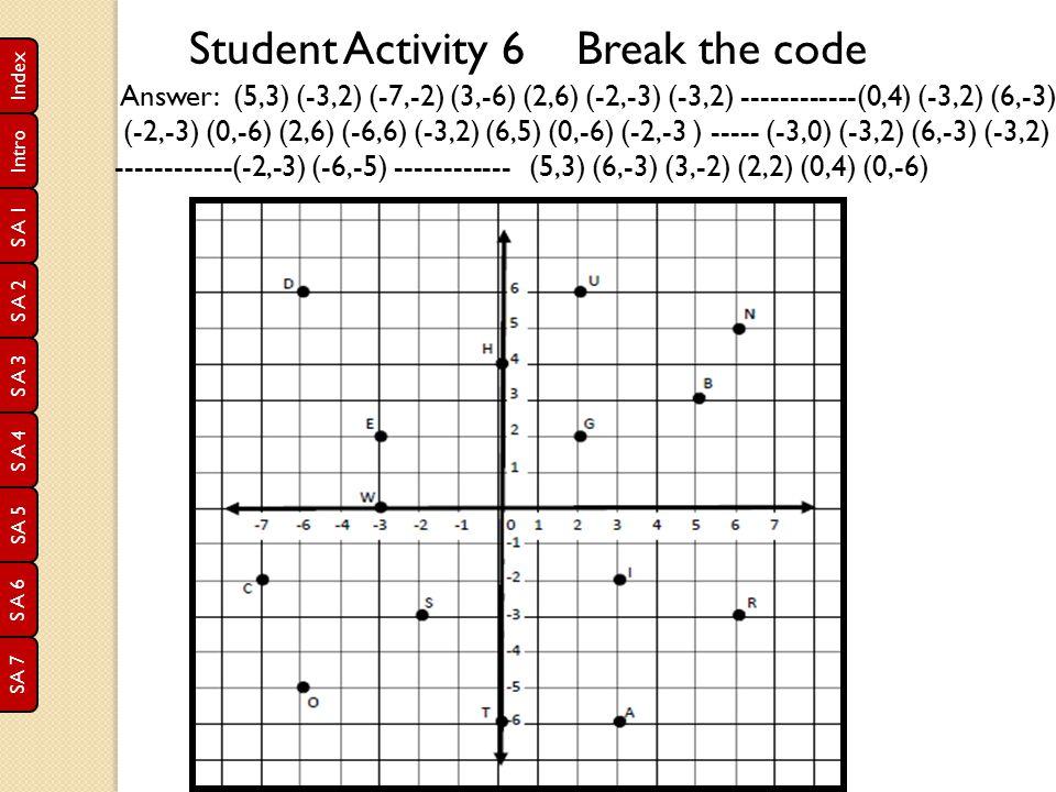 S A 1 S A 2 S A 3 S A 4 SA 5 S A 6 SA 7 Index Intro Student Activity 6 Break the code Answer: (5,3) (-3,2) (-7,-2) (3,-6) (2,6) (-2,-3) (-3,2) -------
