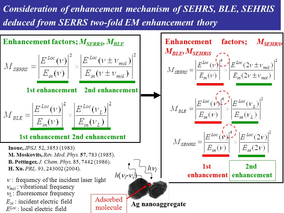 Enhancement factors; M SERRS, M BLE E in : incident electric field E Loc : local electric field : frequency of the incident laser light mol  : vibrational frequency 1st enhancement2nd enhancement Adsorbed molecule h ( I -  h I Ag nanoaggregate 1st enhancement2nd enhancement L  : fluorescence frequency Consideration of enhancement mechanism of SEHRS, BLE, SEHRlS deduced from SERRS two-fold EM enhancement thory 1st enhancement 2nd enhancement Inoue, JPSJ.