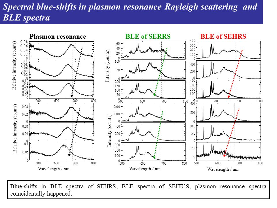 Spectral blue-shifts in plasmon resonance Rayleigh scattering and BLE spectra Wavelength / nm 0 0.02 0.04 0.06 0.08 0 0.02 0.04 0.06 0.08 0.1 500600700800 0 0.02 0.04 0.06 0.08 0.1 0.12 Relative intensity (counts) Intensity (counts) 0 0.02 0.04 0 0.04 0.08 500600700800 0 0.05 0.1 0 100 200 0 200 400 500600700800 0 100 200 300 Relative intensity (counts) Intensity (counts) 0 200 400 0 50 100 500600700800 0 20 0 20 40 60 0 50 100 500600700800 0 50 100 150 200 0 100 200 300 400 0 200 400 0 100 200 300 400 500600700800 BLE of SEHRSBLE of SERRSPlasmon resonance Blue-shifts in BLE spectra of SEHRS, BLE spectra of SEHRlS, plasmon resonance spectra coincidentally happened.