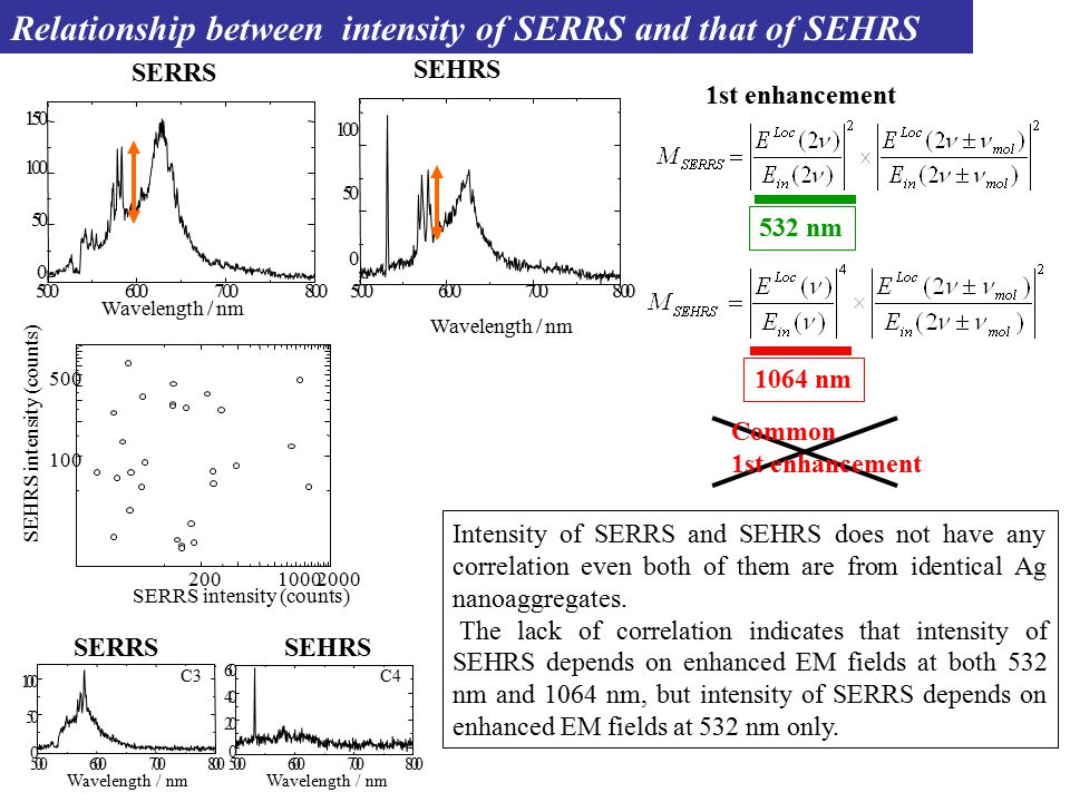 100 20010002000 500 SERRS intensity (counts) SEHRS intensity (counts) Relationship between intensity of SERRS and that of SEHRS Intensity of SERRS and SEHRS does not have any correlation even both of them are from identical Ag nanoaggregates.