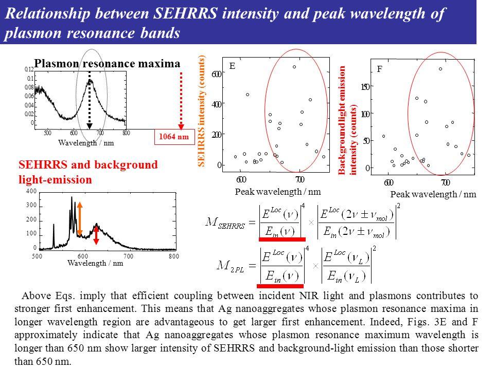 0 50 100 150 600700 Background light emission intensity (counts) F Peak wavelength / nm 600700 0 200 400 600 SEHRRS intensity (counts) E Peak wavelength / nm Relationship between SEHRRS intensity and peak wavelength of plasmon resonance bands Above Eqs.
