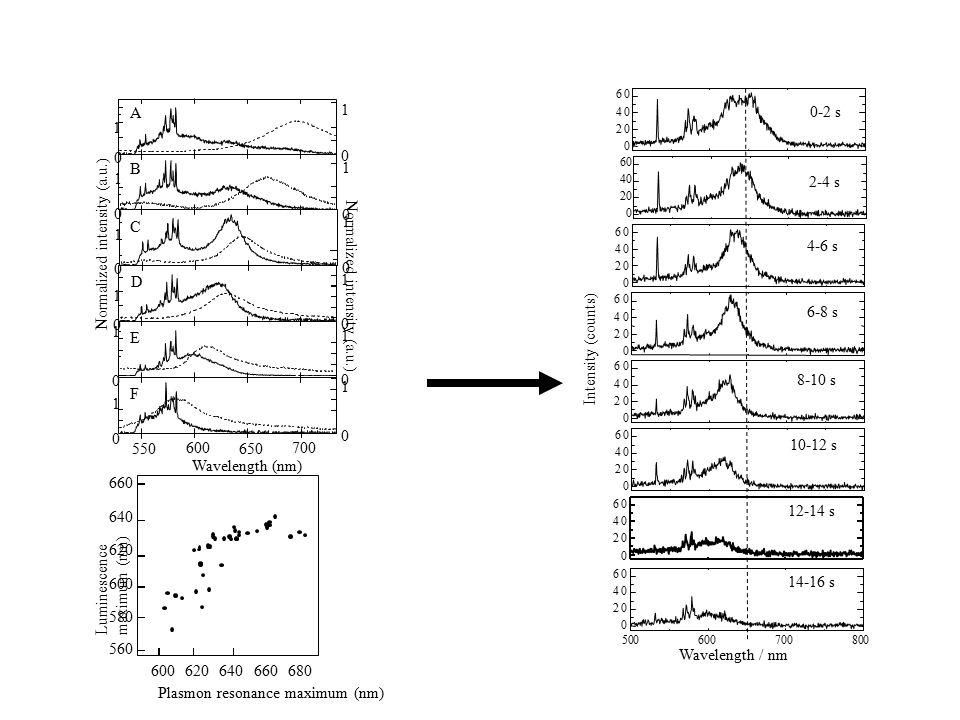 0 Wavelength (nm) 700 650 600 550 Normalized intensity (a.u.) 0 1 0 1 0 1 0 1 0 1 1 0 1 0 1 0 1 0 1 0 1 0 1 A B C D E F Luminescence maximum (nm) Plasmon resonance maximum (nm) 660 640 620 600 580 560 680660640620600 Intensity (counts) 0 20 40 60 0 20 40 60 0 20 40 60 0 20 40 60 0 20 40 60 0 20 40 60 0 20 40 60 0 20 40 60 Wavelength / nm 0-2 s 2-4 s 4-6 s 6-8 s 8-10 s 10-12 s 12-14 s 14-16 s 500600700800