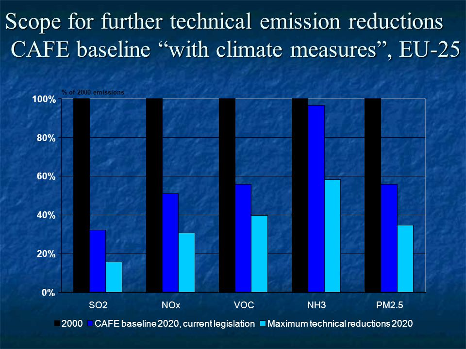 0% 20% 40% 60% 80% 100% SO2NOxVOCNH3PM2.5 % of 2000 emissions 2000CAFE baseline 2020, current legislationMaximum technical reductions 2020 Scope for further technical emission reductions CAFE baseline with climate measures , EU-25