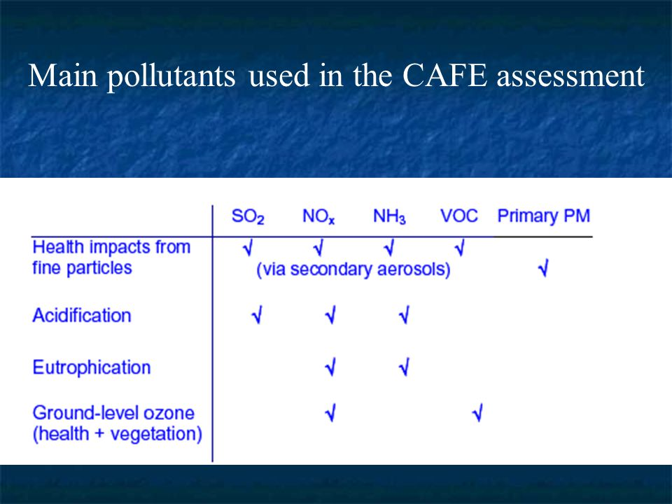 Main pollutants used in the CAFE assessment