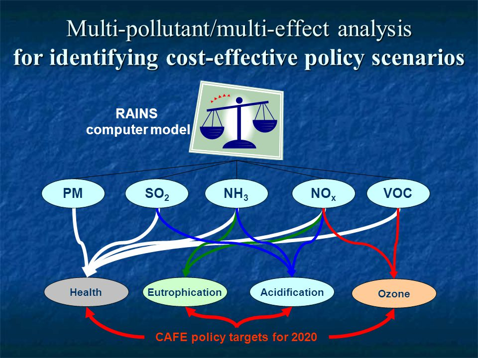 Multi-pollutant/multi-effect analysis for identifying cost-effective policy scenarios SO 2 NO x VOCNH 3 PM HealthAcidificationEutrophication Ozone RAINS computer model CAFE policy targets for 2020