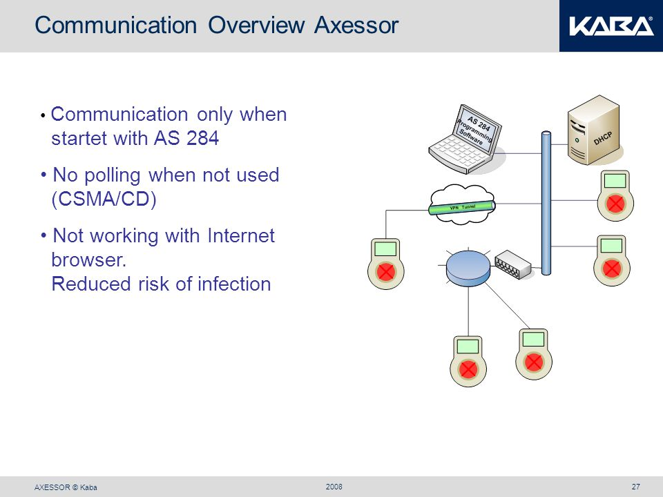 AXESSOR © Kaba 200827 Communication Overview Axessor Communication only when startet with AS 284 No polling when not used (CSMA/CD) Not working with I