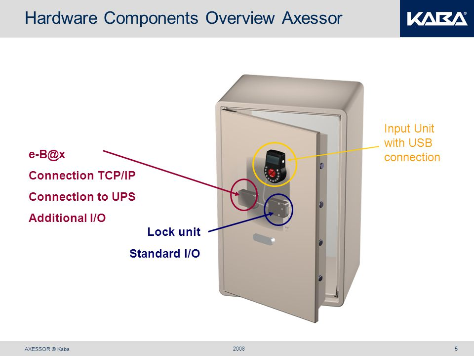 AXESSOR © Kaba 20085 Hardware Components Overview Axessor e-B@x Connection TCP/IP Connection to UPS Additional I/O Lock unit Standard I/O Input Unit w