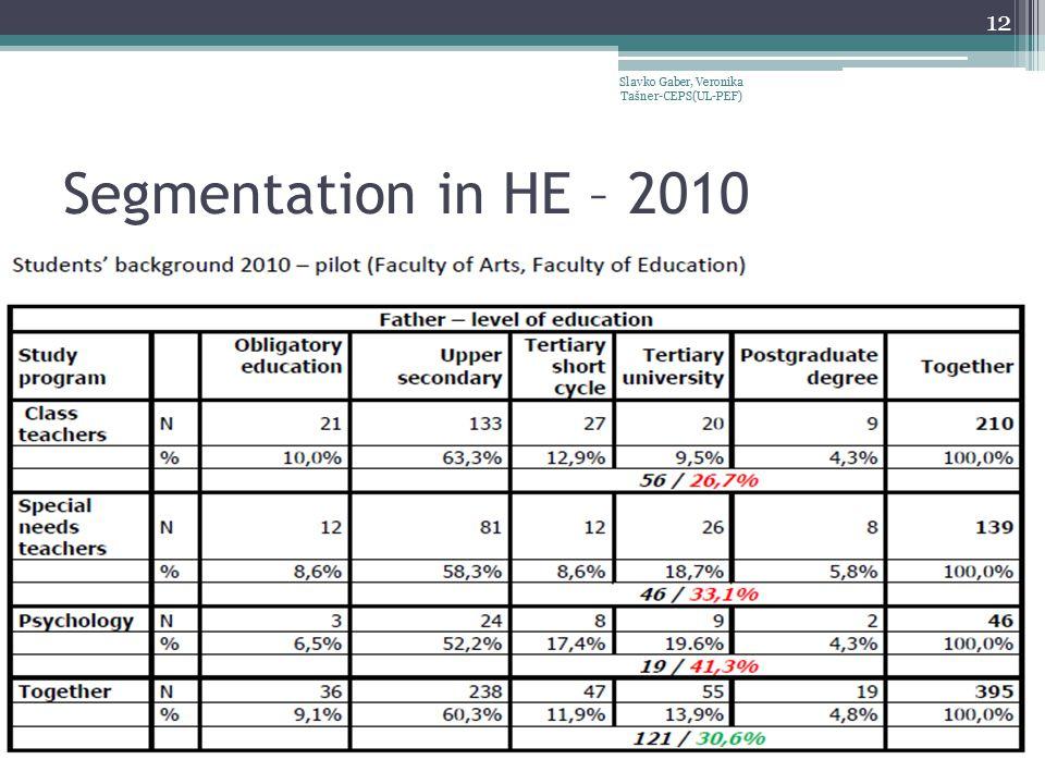 Segmentation in HE – 2010 Slavko Gaber, Veronika Tašner-CEPS(UL-PEF) 12