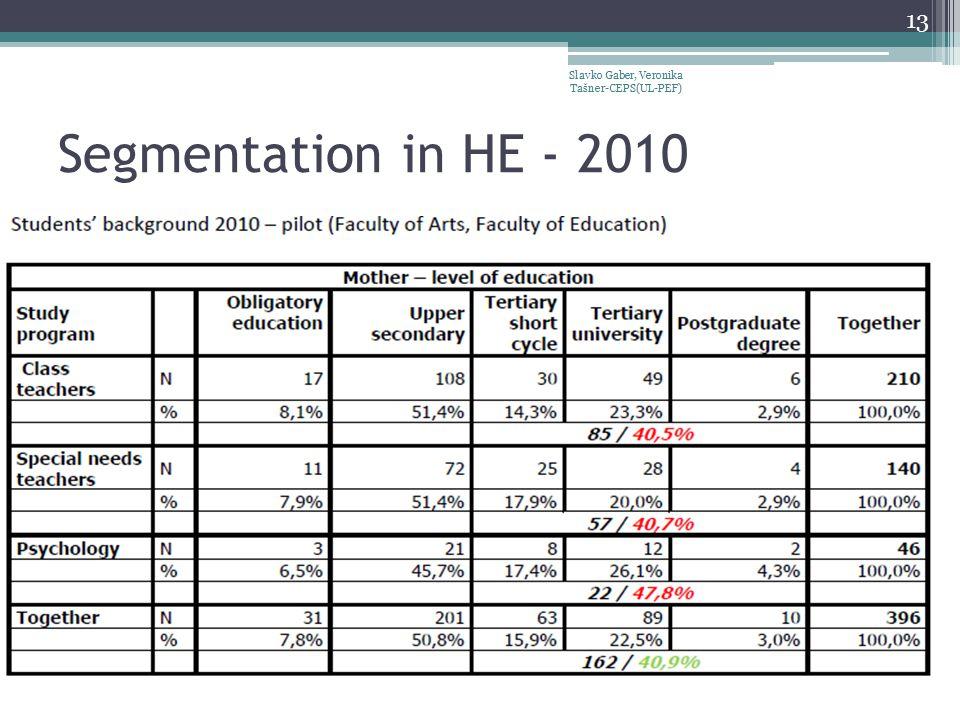 Segmentation in HE - 2010 Slavko Gaber, Veronika Tašner-CEPS(UL-PEF) 13