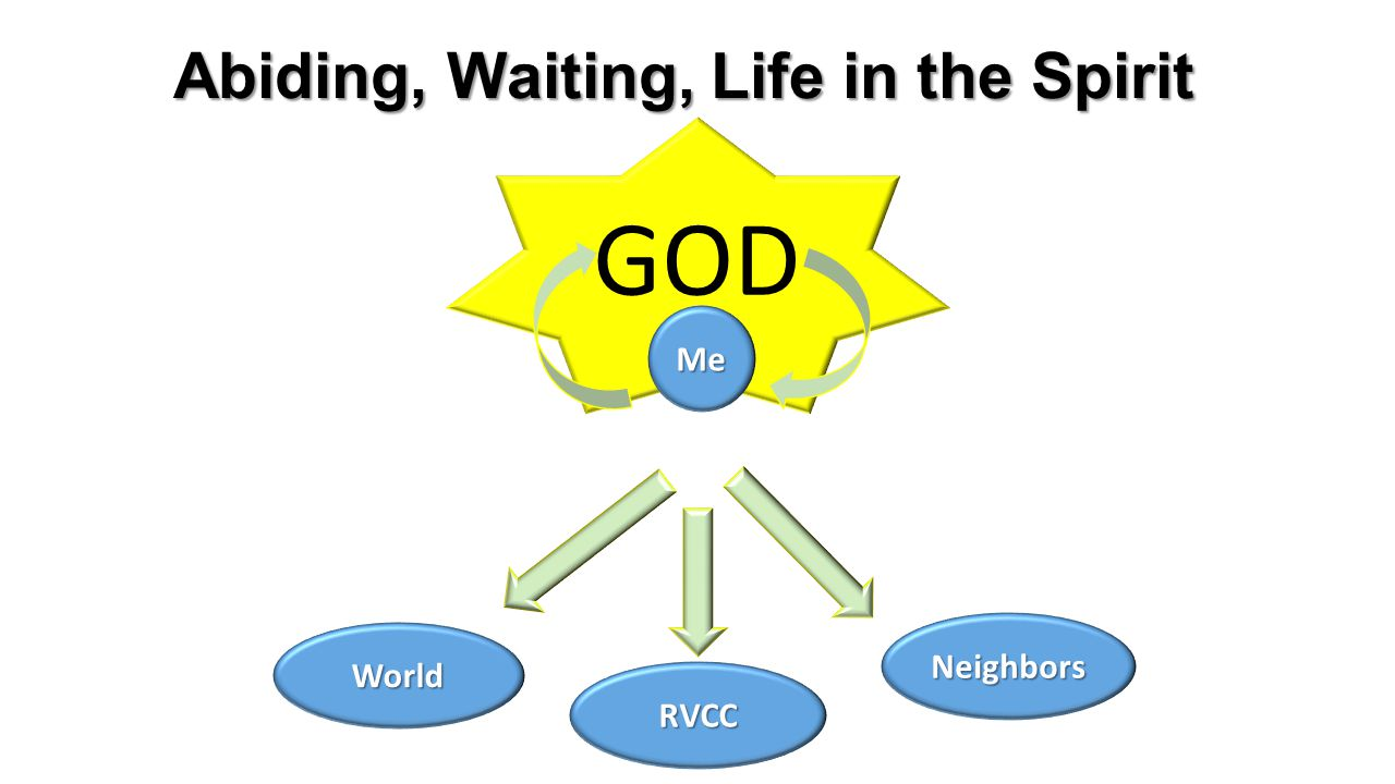 GOD Abiding, Waiting, Life in the Spirit Me Neighbors World RVCC